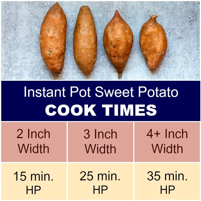 Instant Pot Sweet Potato Infographic with pressure cook times